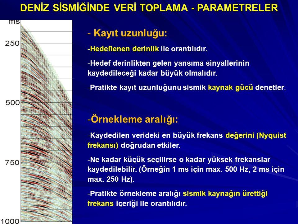 - Kayıt uzunluğu: -Hedeflenen derinlik ile orantılıdır. -Hedef derinlikten gelen yansıma sinyallerinin kaydedileceği kadar büyük olmalıdır.. -Pratikte