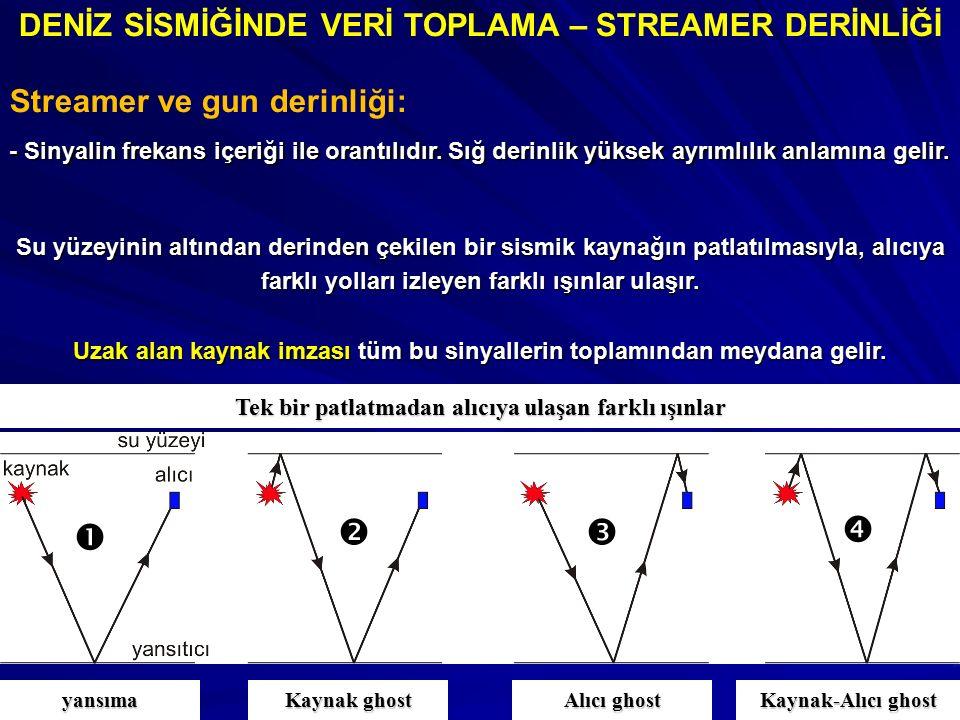 DENİZ SİSMİĞİNDE VERİ TOPLAMA – STREAMER DERİNLİĞİ Streamer ve gun derinliği: - Sinyalin frekans içeriği ile orantılıdır. Sığ derinlik yüksek ayrımlıl