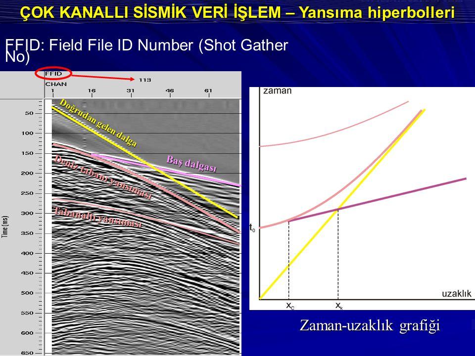 ÇOK KANALLI SİSMİK VERİ İŞLEM – Yansıma hiperbolleri Doğrudan gelen dalga Deniz tabanı yansıması Baş dalgası Tabanaltı yansıması FFID: Field File ID N