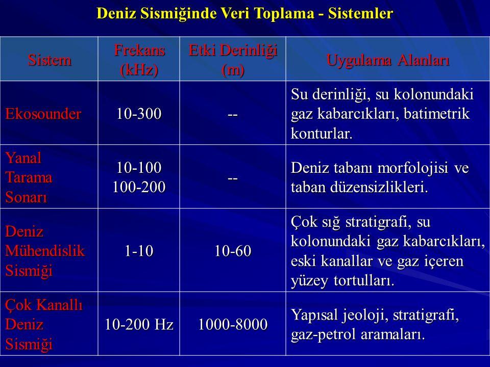 Deniz Sismiğinde Veri Toplama - Sistemler Sistem Frekans (kHz) Etki Derinliği (m) Uygulama Alanları Ekosounder10-300-- Su derinliği, su kolonundaki gaz kabarcıkları, batimetrik konturlar.