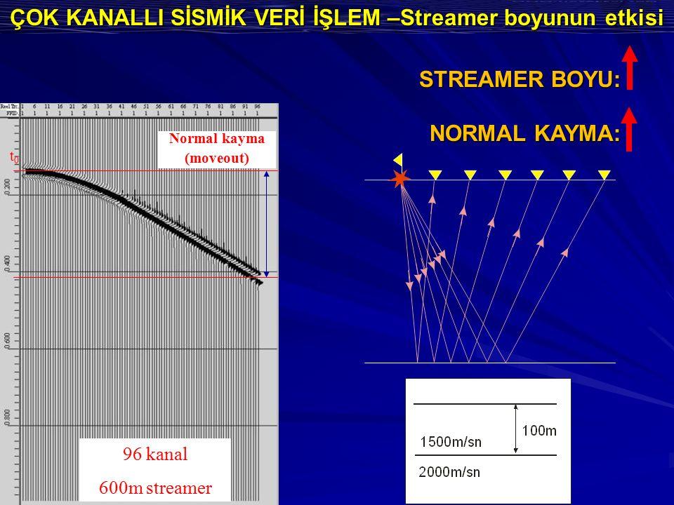 ÇOK KANALLI SİSMİK VERİ İŞLEM –Streamer boyunun etkisi 48 kanal 300m streamer Normal kayma (moveout) t0t0 96 kanal 600m streamer Normal kayma (moveout) t0t0 STREAMER BOYU: NORMAL KAYMA: