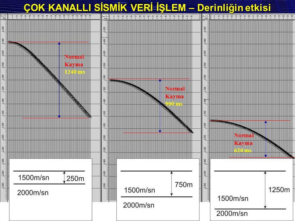 ÇOK KANALLI SİSMİK VERİ İŞLEM – Derinliğin etkisi Normal Kayma 1240 ms Normal Kayma 900 ms Normal Kayma 620 ms
