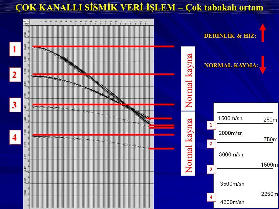 ÇOK KANALLI SİSMİK VERİ İŞLEM – Çok tabakalı ortam Normal kayma 1 2 3 4 1 2 3 4 DERİNLİK & HIZ: NORMAL KAYMA: Normal kayma