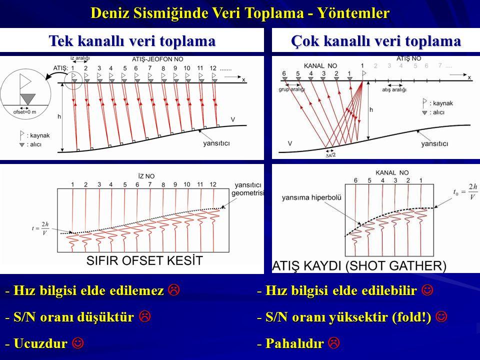 Tek kanallı veri toplama Çok kanallı veri toplama - Hız bilgisi elde edilemez  - S/N oranı düşüktür  - Ucuzdur - Ucuzdur - Hız bilgisi elde edilebilir - Hız bilgisi elde edilebilir - S/N oranı yüksektir (fold!) - S/N oranı yüksektir (fold!) - Pahalıdır  Deniz Sismiğinde Veri Toplama - Yöntemler