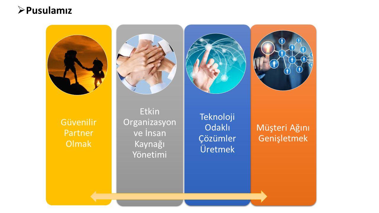  Pusulamız Etkin Organizasyon ve İnsan Kaynağı Yönetimi Güvenilir Partner Olmak Müşteri Ağını Genişletmek Teknoloji Odaklı Çözümler Üretmek