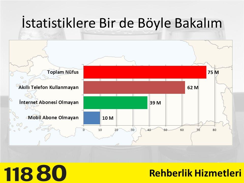Yaşa Göre Türkiye'de Akıllı Telefon Penetrasyonu Rehberlik Hizmetleri Kaynak: Nielsen - Şubat 2013 Raporu
