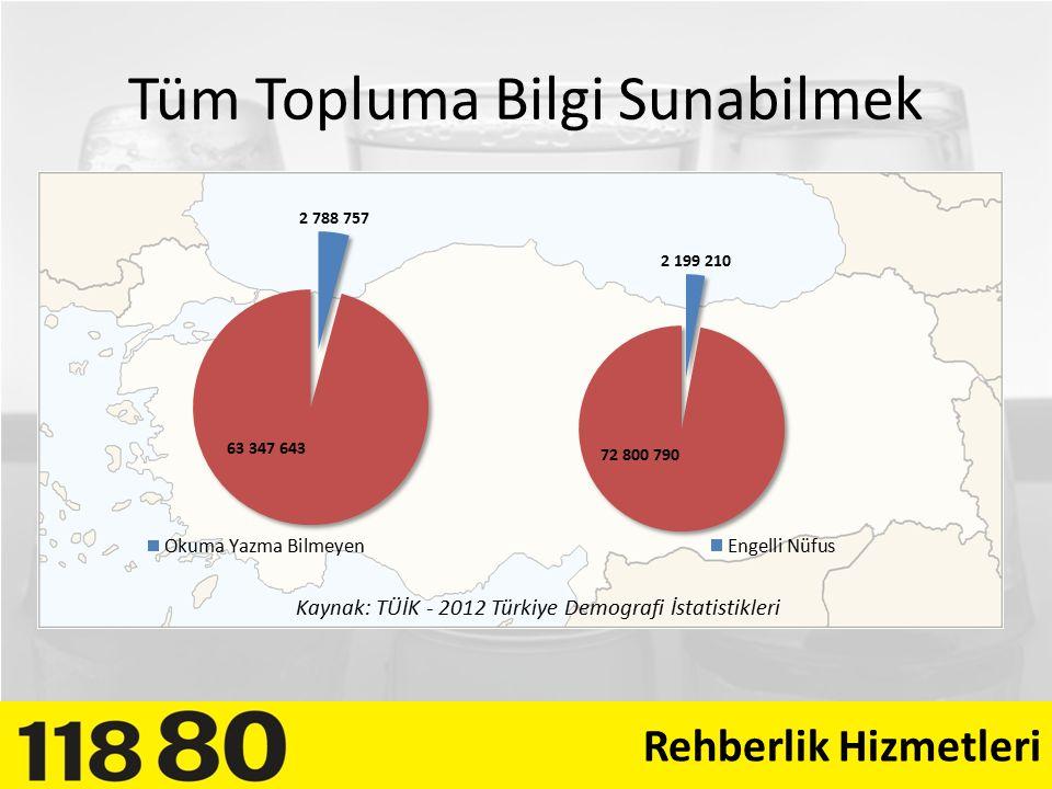 Tüm Topluma Bilgi Sunabilmek Rehberlik Hizmetleri Kaynak: TÜİK - 2012 Türkiye Demografi İstatistikleri