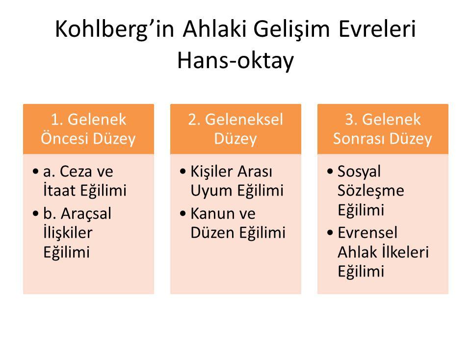 Kohlberg'in Ahlaki Gelişim Evreleri Hans-oktay 1. Gelenek Öncesi Düzey a. Ceza ve İtaat Eğilimi b. Araçsal İlişkiler Eğilimi 2. Geleneksel Düzey Kişil
