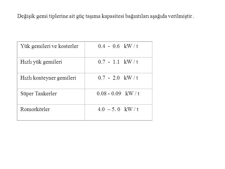 Değişik gemi tiplerine ait güç taşıma kapasitesi bağıntıları aşağıda verilmiştir.