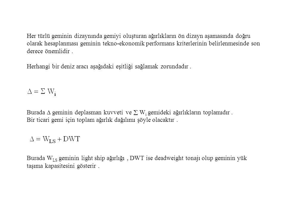 Watson - Gilfillan Kupras ( Dökme yük) Mandel Schneekluth (1987) her türlü yük gemisi için şu genel formu önerir.