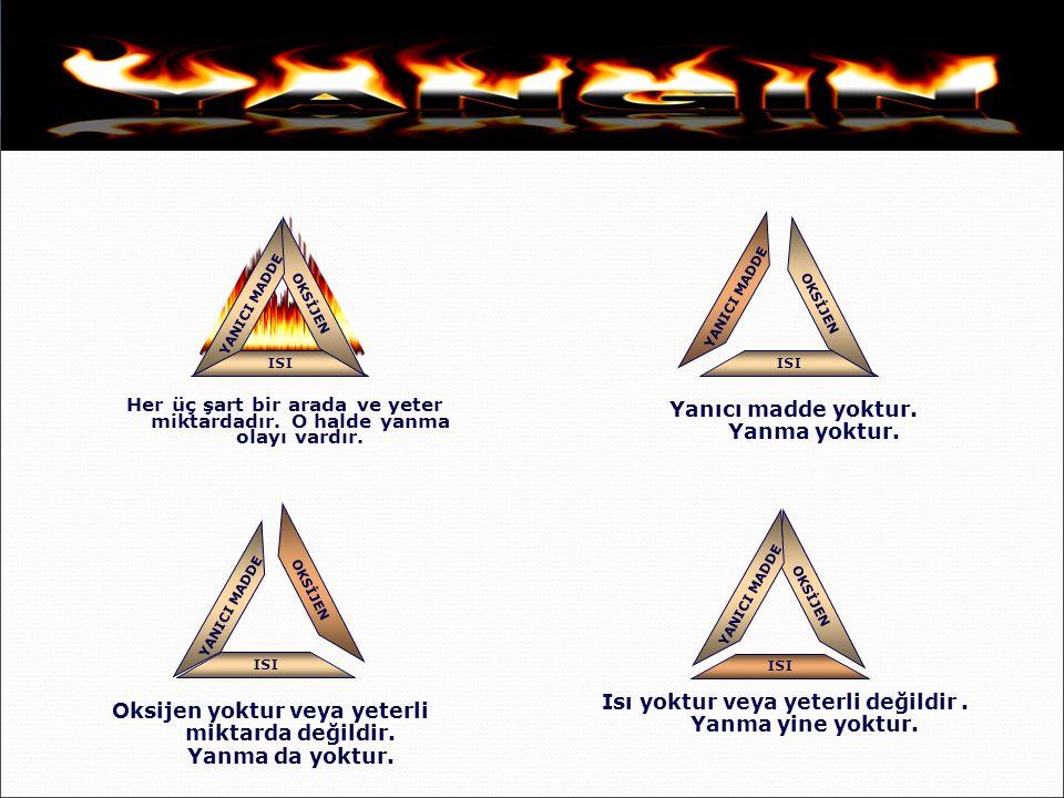 . Yanma; Yanıcı maddenin, ısı ve oksijenle birleşmesi sonucu oluşan kimyasal bir olaydır YANICI MADDE OKSİJEN ISI Yangın üçgeni