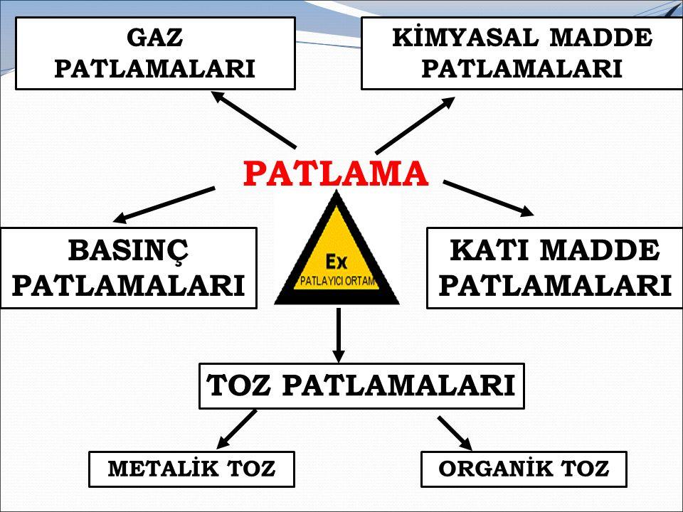 YANGIN SINIFLARI ve SÖNDÜRME ELEMANLARI Yangının SınıflarıSöndürme Elemanları A Sınıfı (Odun, kağıt, tekstil ve benzeri maddeler.) - Kuru Kimyevi Toz - Su B Sınıfı (Yanabilir sıvılar ve sıvılaşabilir katı maddeler) - Kuru Kimyevi Toz - Karbondioksit - Köpük