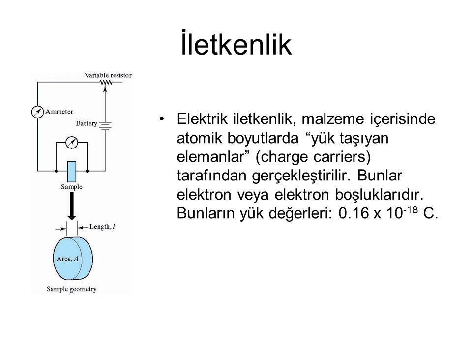 İletkenlik Elektrik iletkenlik, malzeme içerisinde atomik boyutlarda yük taşıyan elemanlar (charge carriers) tarafından gerçekleştirilir.