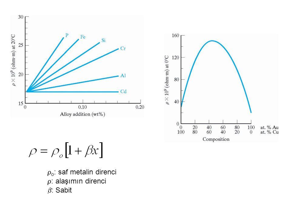  o : saf metalin direnci  : alaşımın direnci  : Sabit