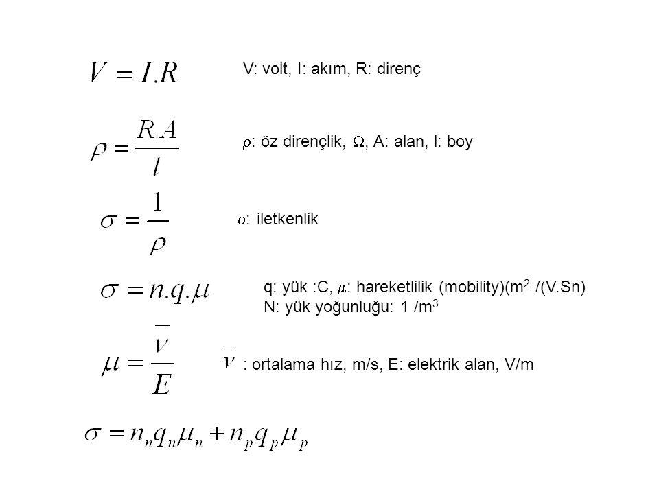 Eşleşmemiş elektronlar: Bohr manyetikleşme etkisine sebep olurlar Eşleşmiş elektronlar Eğer komşu atomlarda elektronlar aynı manyetik momente sahip olurlarsa, bütün hacimde net bir manyetik etki söz konusu olur.