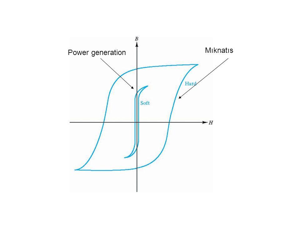Power generation Mıknatıs