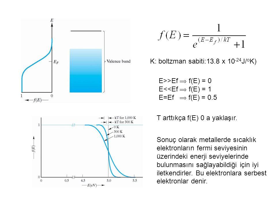 K: boltzman sabiti:13.8 x 10 -24 J/ o K) E>>Ef  f(E) = 0 E<<Ef  f(E) = 1 E=Ef  f(E) = 0.5 T arttıkça f(E) 0 a yaklaşır.