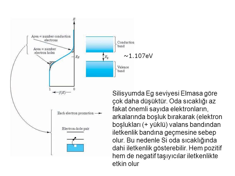 ~1.107eV Silisyumda Eg seviyesi Elmasa göre çok daha düşüktür.