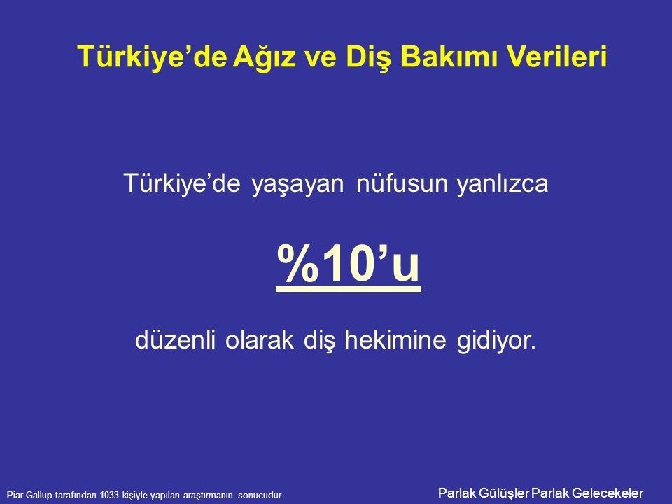 Parlak Gülüşler Parlak Gelecekeler Türkiye'de yaşayan nüfusun yanlızca %10'u düzenli olarak diş hekimine gidiyor. Piar Gallup tarafından 1033 kişiyle