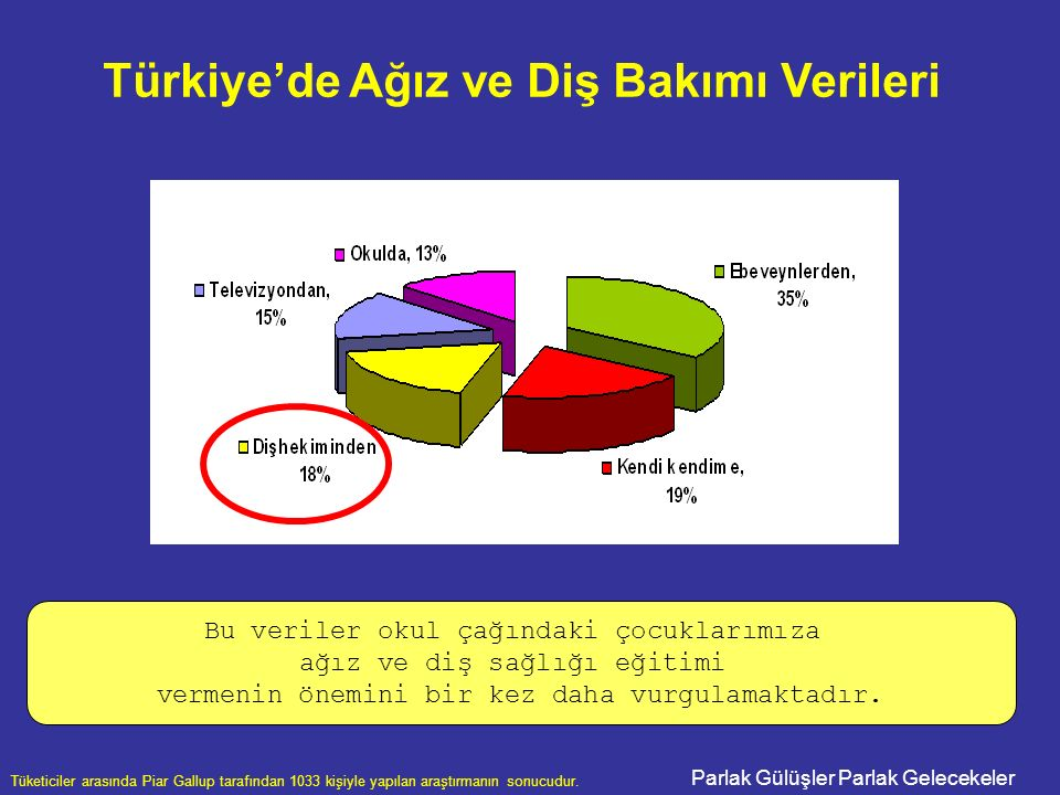 Parlak Gülüşler Parlak Gelecekeler Tüketiciler arasında Piar Gallup tarafından 1033 kişiyle yapılan araştırmanın sonucudur. Türkiye'de Ağız ve Diş Bak