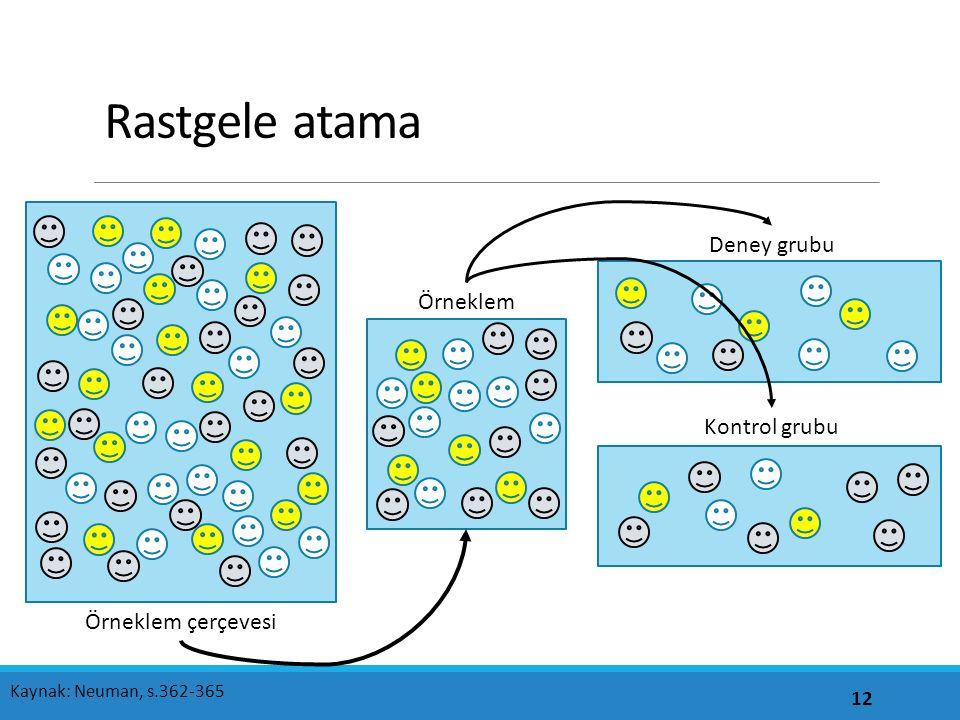 Rastgele atama 12 Kaynak: Neuman, s.362-365 Örneklem çerçevesi Örneklem Deney grubu Kontrol grubu