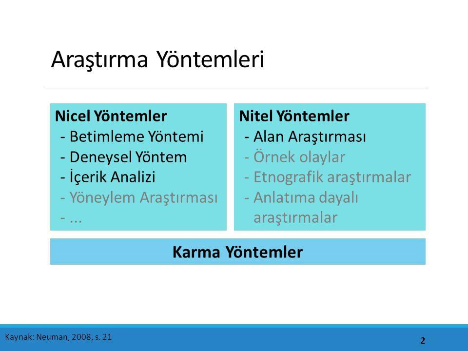 Araştırma Yöntemleri 2 Kaynak: Neuman, 2008, s. 21 Nicel Yöntemler -Betimleme Yöntemi -Deneysel Yöntem -İçerik Analizi -Yöneylem Araştırması -... Nite