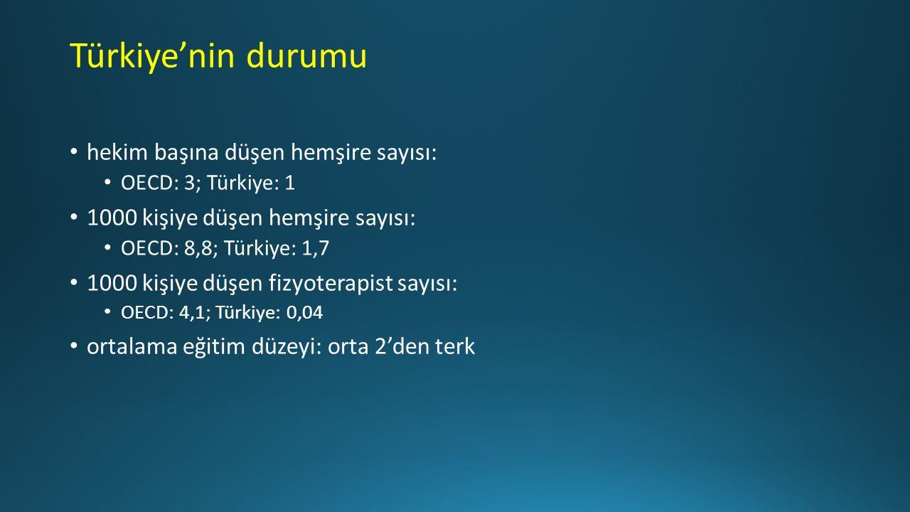 Türkiye'nin durumu hekim başına düşen hemşire sayısı: OECD: 3; Türkiye: 1 1000 kişiye düşen hemşire sayısı: OECD: 8,8; Türkiye: 1,7 1000 kişiye düşen fizyoterapist sayısı: OECD: 4,1; Türkiye: 0,04 ortalama eğitim düzeyi: orta 2'den terk