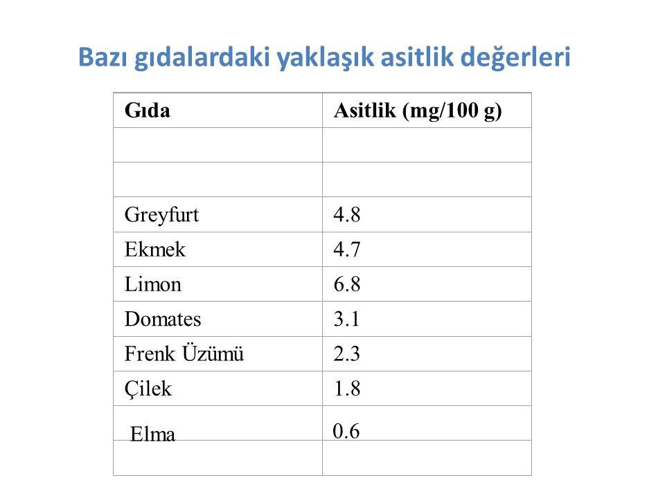 Bazı gıdalardaki yaklaşık asitlik değerleri GıdaAsitlik (mg/100 g) Greyfurt4.8 Ekmek4.7 Limon6.8 Domates3.1 Frenk Üzümü2.3 Çilek1.8 Elma 0.6