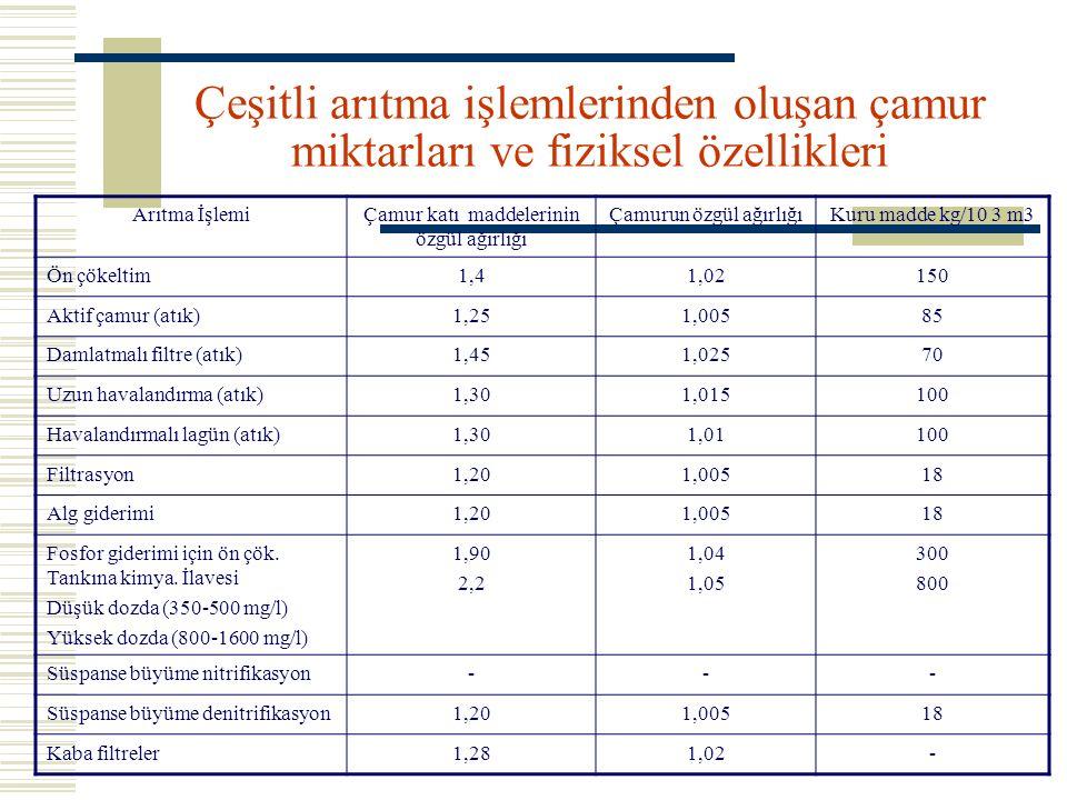 Ham ve anaerobik arıtılmış çamurların tipik kimyasal özellikleri MaddeHam ÇamurArıtılmış Çamur DeğişimOrtalamaDeğişimOrtalama Toplam Kuru Madde2.0-8.05.06.0-12.010.0 Uçucu katılar % KM60.0-80.065.030.0-60.040.0 Gres, Yağ vb.%KM6.0-30.0-5.0-20.0- Protein % KM20.0-30.025.015.0-20.018.0 Azot N %KM1.5-6.04.01.6-6.04.0 Fosfor P 2 O 5 %KM0.8-3.02.01.5-4.02.5 Potasyum K 2 O %KM0.0-1.00.40.0-3.01.0 Selüloz % KM8.0-15.010.08.0-15.010.0 Demir (sülfit hariç)2.0-4.02.53.0-8.04.0 PH değeri5.0-8.06.06.5-7.57.0