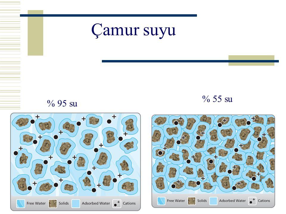 Çamur suyu  Çamurun geri kalan suyu kurutma teknik ve teknolojileri ile giderilebilir.