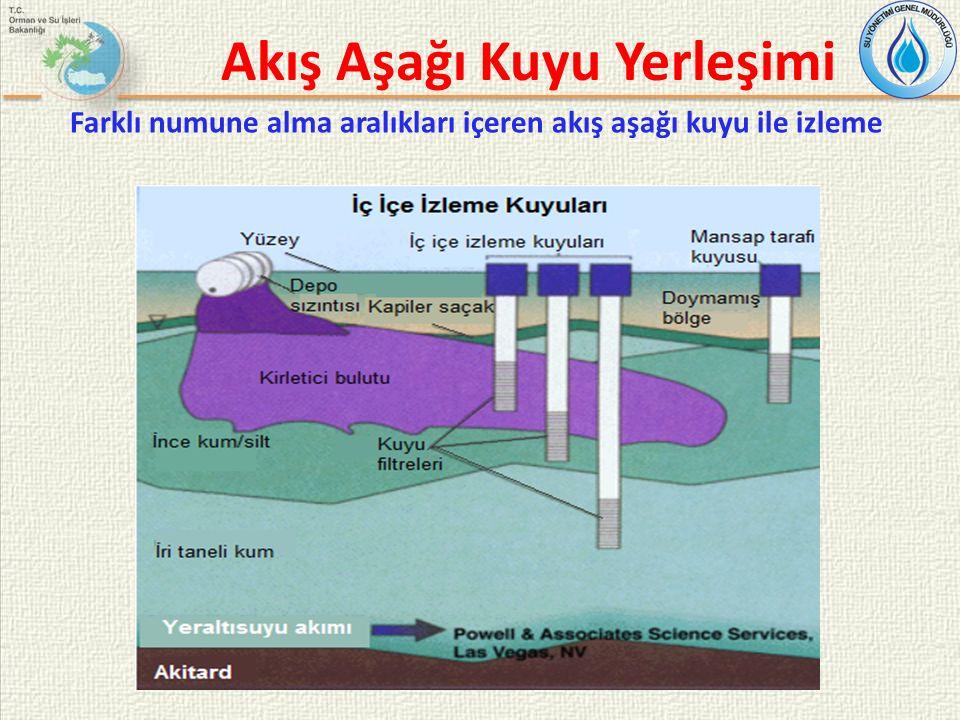 Akış Aşağı Kuyu Yerleşimi Farklı numune alma aralıkları içeren akış aşağı kuyu ile izleme