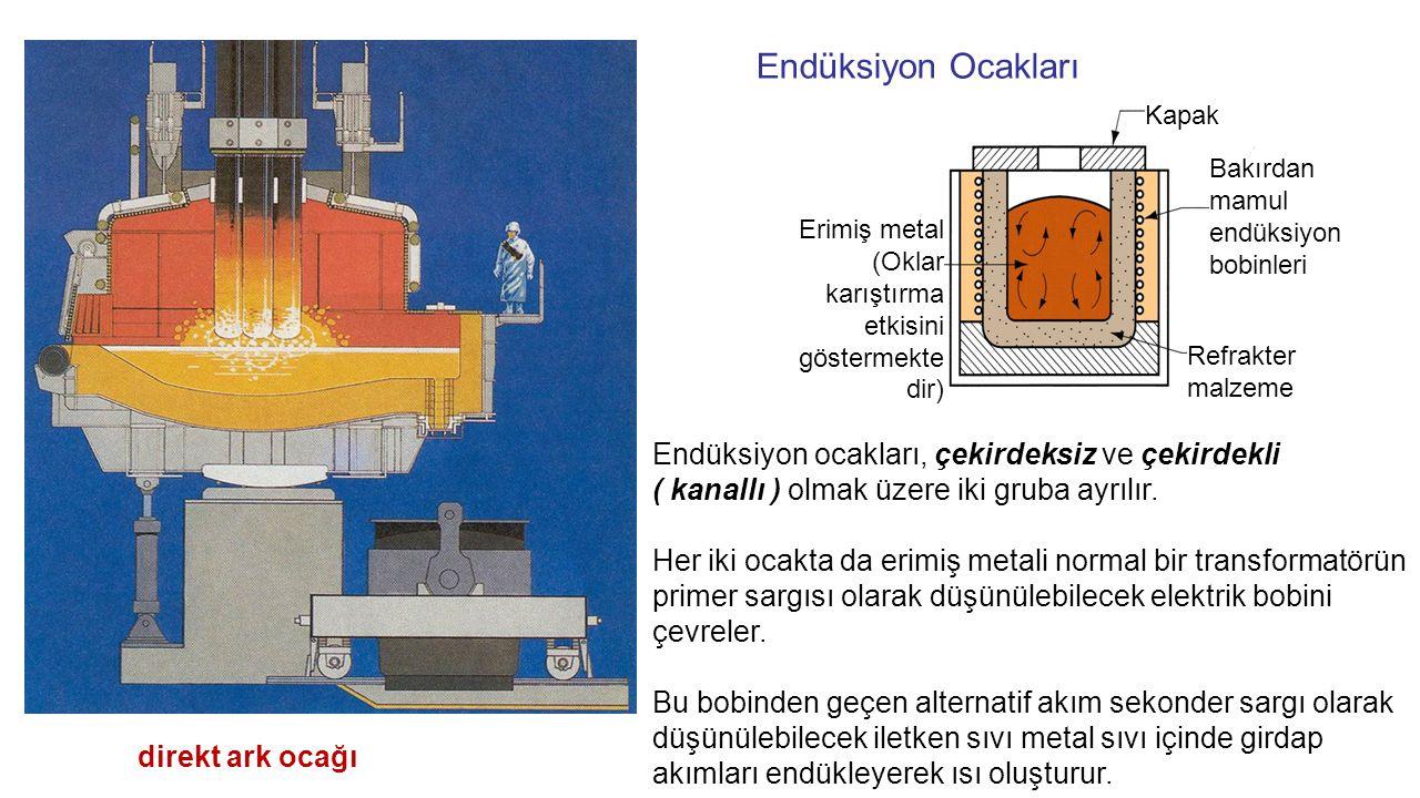 Endüksiyon Ocakları direkt ark ocağı Erimiş metal (Oklar karıştırma etkisini göstermekte dir) Kapak Bakırdan mamul endüksiyon bobinleri Refrakter malz