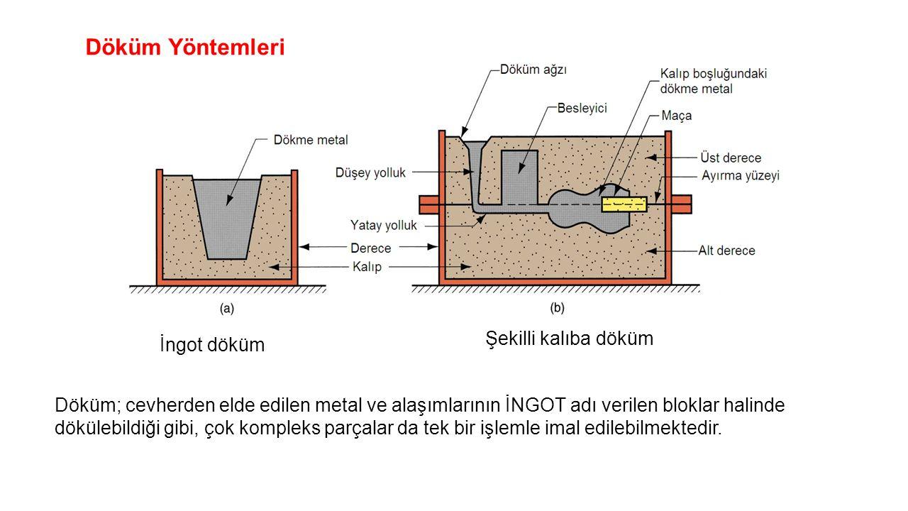 Döküm Yöntemleri İngot döküm Şekilli kalıba döküm Döküm; cevherden elde edilen metal ve alaşımlarının İNGOT adı verilen bloklar halinde dökülebildiği