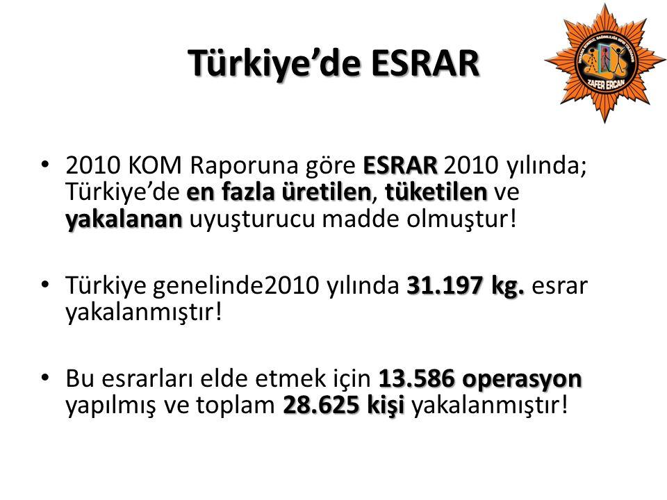 Türkiye'de ESRAR ESRAR en fazla üretilentüketilen yakalanan 2010 KOM Raporuna göre ESRAR 2010 yılında; Türkiye'de en fazla üretilen, tüketilen ve yakalanan uyuşturucu madde olmuştur.