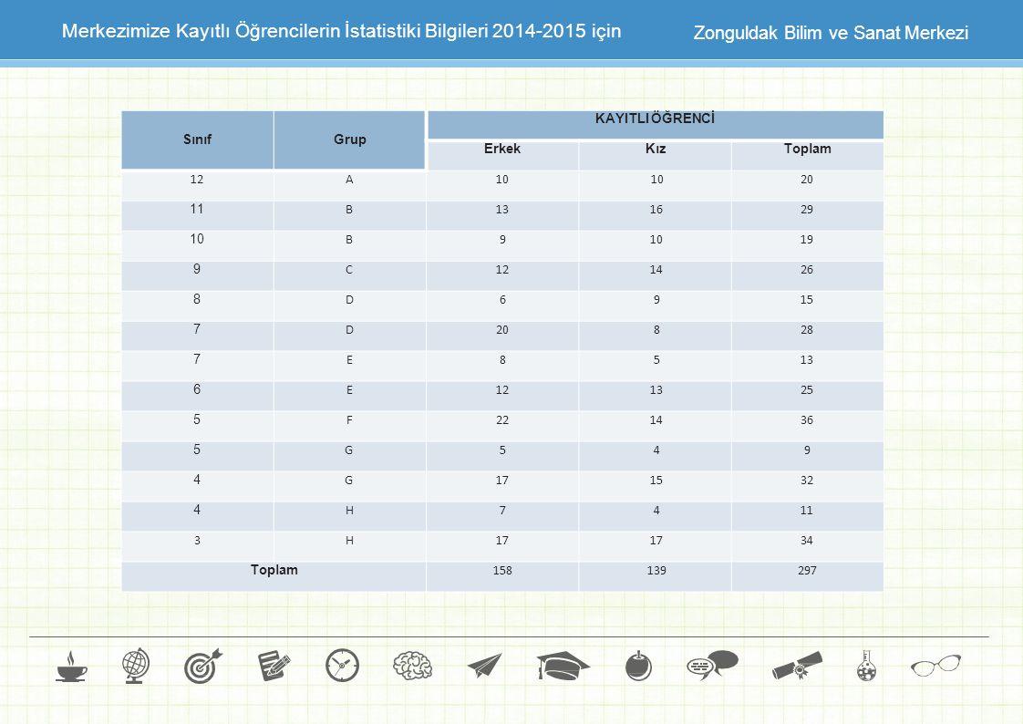 Zonguldak Bilim ve Sanat Merkezi Merkezimize Kayıtlı Öğrencilerin İstatistiki Bilgileri 2014-2015 için SınıfGrup KAYITLI ÖĞRENCİ ErkekKızToplam 12A10