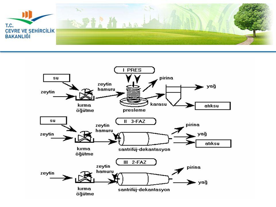 2 fazlı santrifüj prosesi, proses suyu gereksinimi olmadığından, su ve enerji gereksinimi yönünden avantajlı olan tek prosestir.