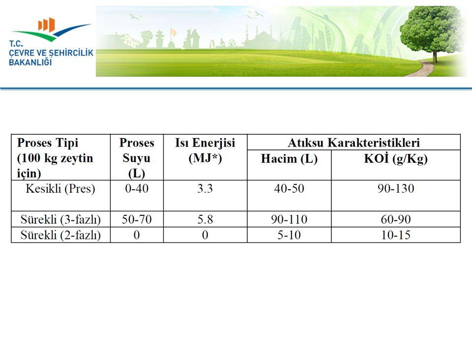 Zeytinyağı Üretimi Atıksularının Kirlilik Özellikleri: Karasuyun bileşimi; uygulanan üretim teknolojisine, üretim miktarına ve kullanılan zeytin hammaddesine bağlı olarak farklılıklar göstermektedir.