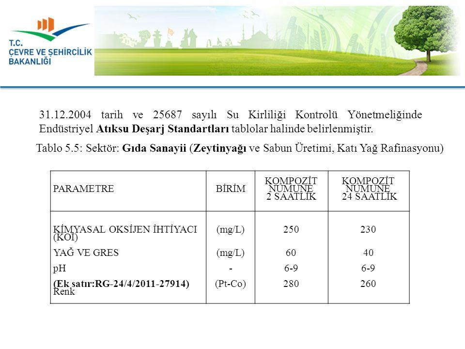 31.12.2004 tarih ve 25687 sayılı Su Kirliliği Kontrolü Yönetmeliğinde Endüstriyel Atıksu Deşarj Standartları tablolar halinde belirlenmiştir.