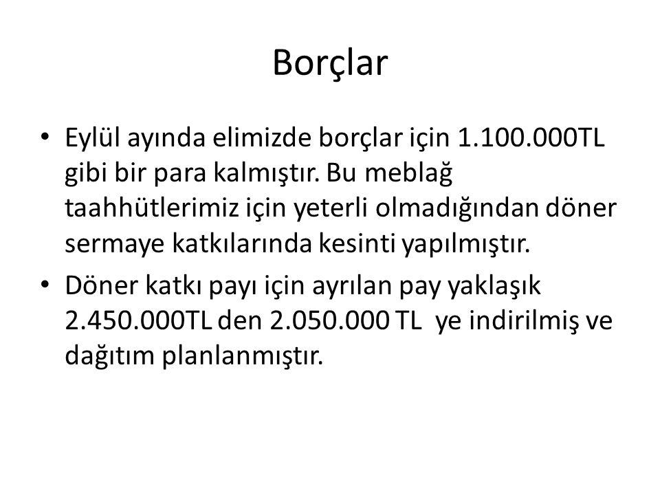 Borçlar Eylül ayında elimizde borçlar için 1.100.000TL gibi bir para kalmıştır.