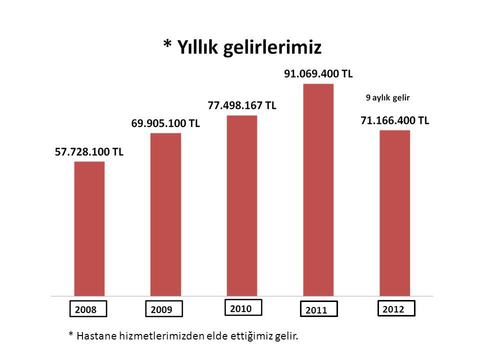 2011 2012 * Hastane hizmetlerimizden elde ettiğimiz gelir.