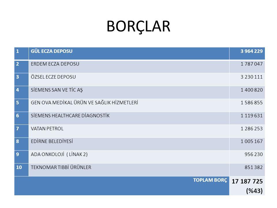 Borç Yakıt, yiyecek, hizmet alımı, ödenmesi öncelikli borçlar 3000 TL altı borçlar (aylık): 400- 500.000 TL Vadesi gelmiş borç (09 Ekim 2012) 14.929.902 TL