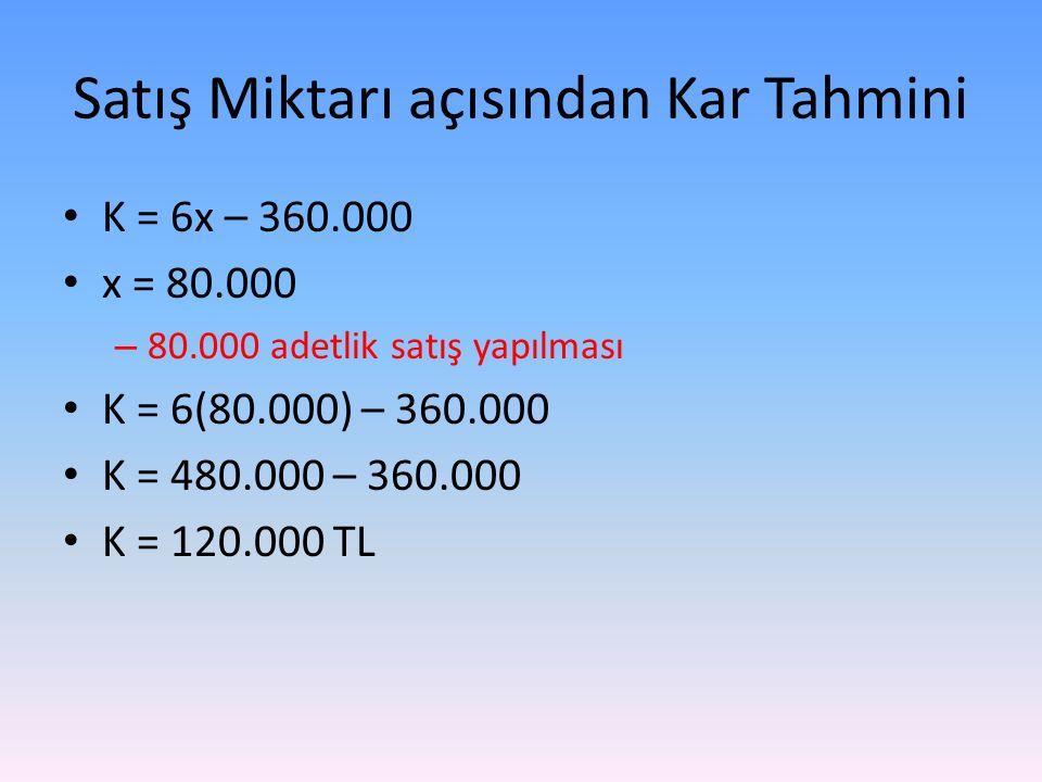 Satış Miktarı açısından Kar Tahmini K = 6x – 360.000 x = 80.000 – 80.000 adetlik satış yapılması K = 6(80.000) – 360.000 K = 480.000 – 360.000 K = 120.000 TL
