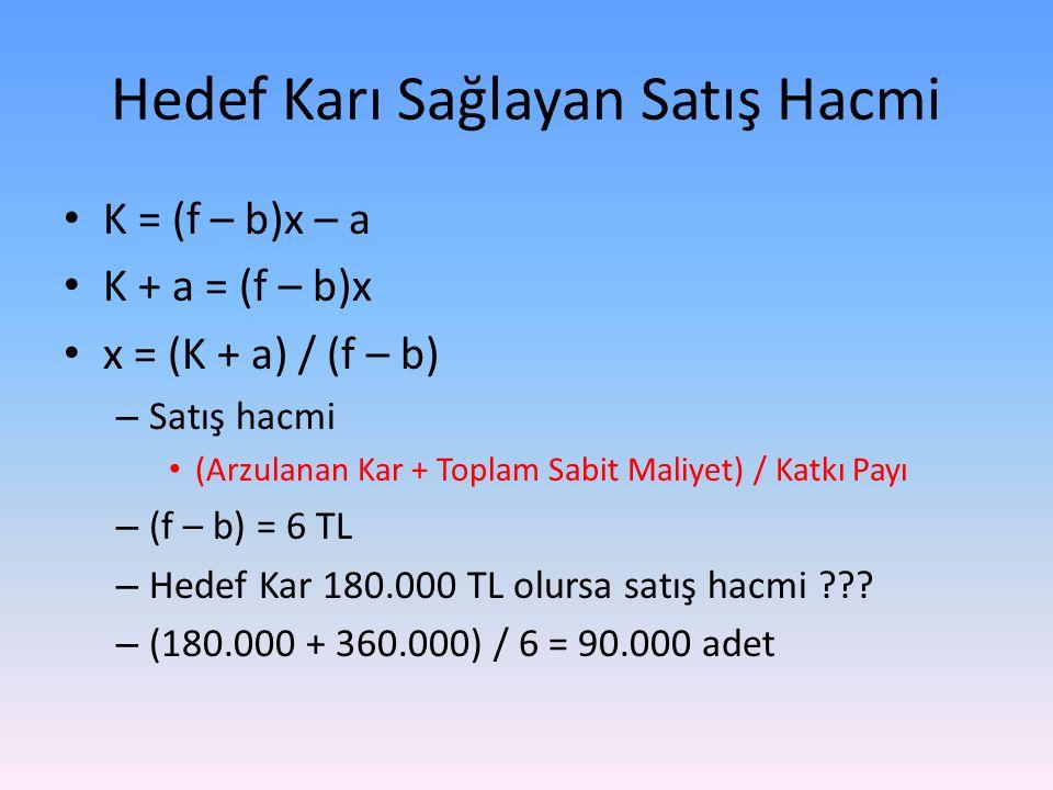 Hedef Karı Sağlayan Satış Hacmi K = (f – b)x – a K + a = (f – b)x x = (K + a) / (f – b) – Satış hacmi (Arzulanan Kar + Toplam Sabit Maliyet) / Katkı Payı – (f – b) = 6 TL – Hedef Kar 180.000 TL olursa satış hacmi ??.