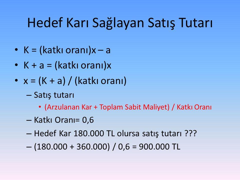 Hedef Karı Sağlayan Satış Tutarı K = (katkı oranı)x – a K + a = (katkı oranı)x x = (K + a) / (katkı oranı) – Satış tutarı (Arzulanan Kar + Toplam Sabit Maliyet) / Katkı Oranı – Katkı Oranı= 0,6 – Hedef Kar 180.000 TL olursa satış tutarı ??.