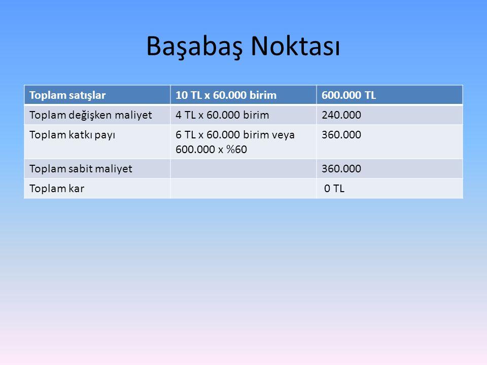 Başabaş Noktası Toplam satışlar10 TL x 60.000 birim600.000 TL Toplam değişken maliyet4 TL x 60.000 birim240.000 Toplam katkı payı6 TL x 60.000 birim veya 600.000 x %60 360.000 Toplam sabit maliyet360.000 Toplam kar 0 TL