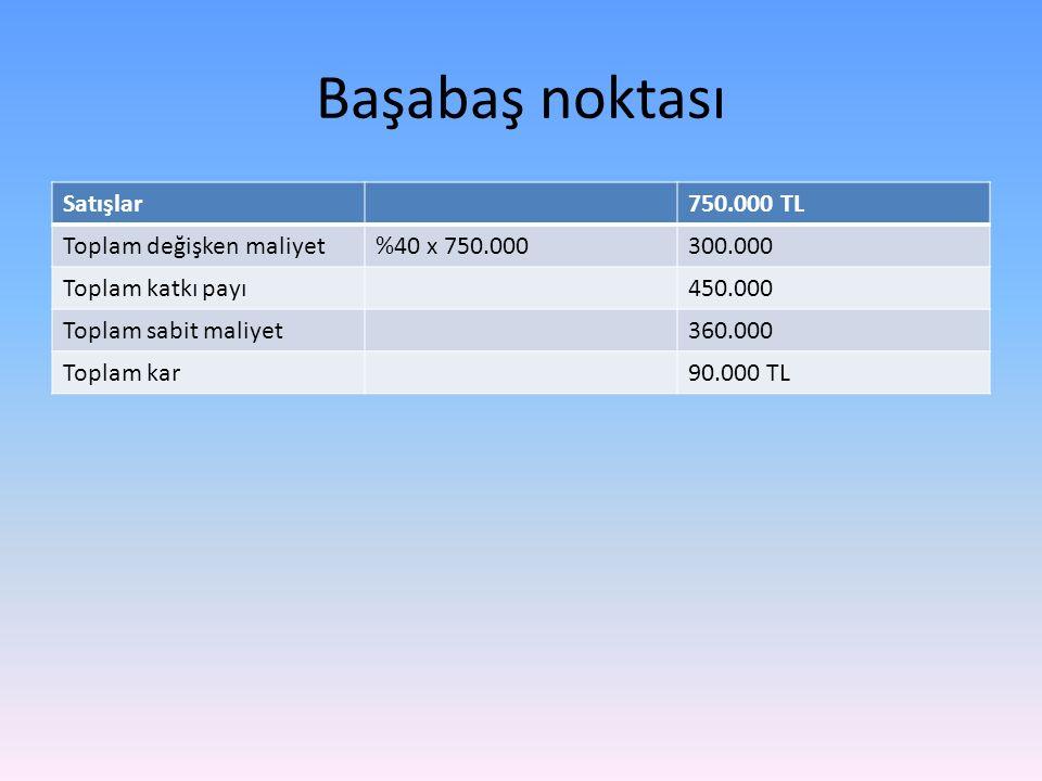 Başabaş noktası Satışlar750.000 TL Toplam değişken maliyet%40 x 750.000300.000 Toplam katkı payı450.000 Toplam sabit maliyet360.000 Toplam kar90.000 TL