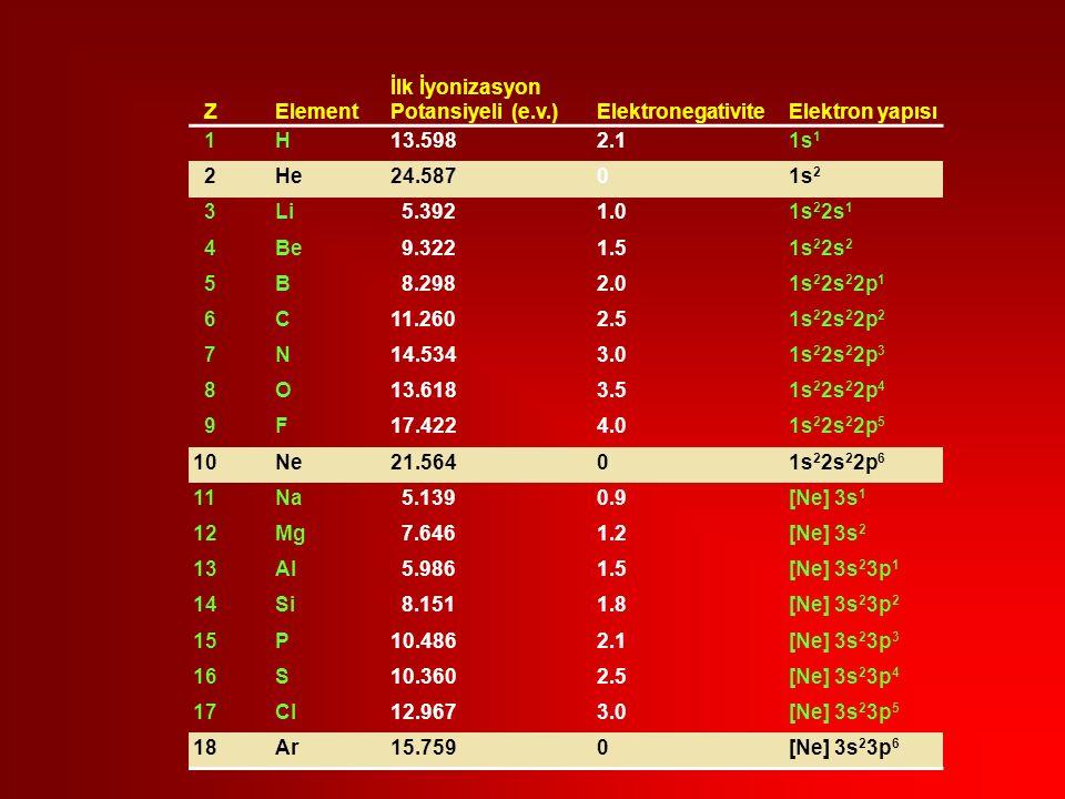 ZElement İlk İyonizasyon Potansiyeli (e.v.) ElektronegativiteElektron yapısı 1H13.5982.11s 1 2He24.58701s 2 3Li 5.3921.01s 2 2s 1 4Be 9.3221.51s 2 2s 2 5B 8.2982.01s 2 2s 2 2p 1 6C11.2602.51s 2 2s 2 2p 2 7N14.5343.01s 2 2s 2 2p 3 8O13.6183.51s 2 2s 2 2p 4 9F17.4224.01s 2 2s 2 2p 5 10Ne21.56401s 2 2s 2 2p 6 11Na 5.1390.9[Ne] 3s 1 12Mg 7.6461.2[Ne] 3s 2 13Al 5.9861.5[Ne] 3s 2 3p 1 14Si 8.1511.8[Ne] 3s 2 3p 2 15P10.4862.1[Ne] 3s 2 3p 3 16S10.3602.5[Ne] 3s 2 3p 4 17Cl12.9673.0[Ne] 3s 2 3p 5 18Ar15.7590[Ne] 3s 2 3p 6
