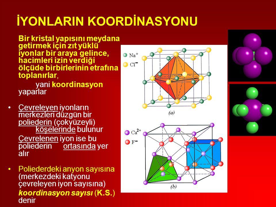 İYONLARIN KOORDİNASYONU Bir kristal yapısını meydana getirmek için zıt yüklü iyonlar bir araya gelince, hacimleri izin verdiği ölçüde birbirlerinin etrafına toplanırlar, yani koordinasyon yaparlar Çevreleyen iyonların merkezleri düzgün bir poliederin (çokyüzeyli) köşelerinde bulunur Çevrelenen iyon ise bu poliederin ortasında yer alır Poliederdeki anyon sayısına (merkezdeki katyonu çevreleyen iyon sayısına) koordinasyon sayısı (K.S.) denir