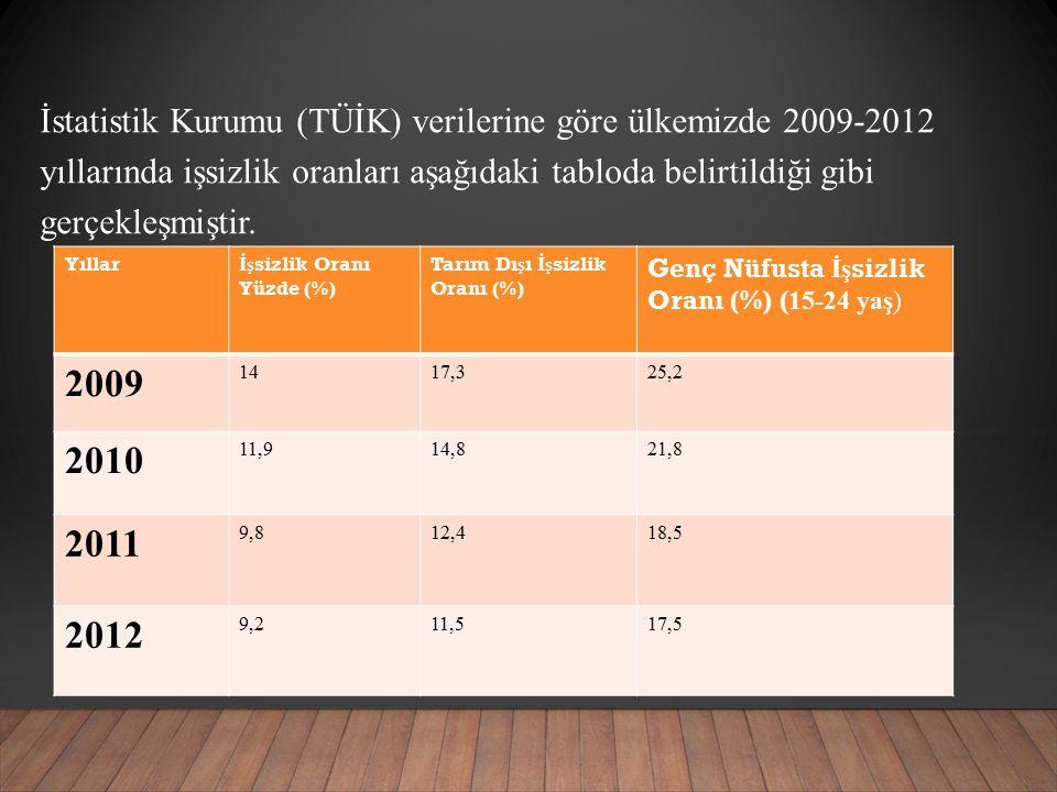 İstatistik Kurumu (TÜİK) verilerine göre ülkemizde 2009-2012 yıllarında işsizlik oranları aşağıdaki tabloda belirtildiği gibi gerçekleşmiştir.