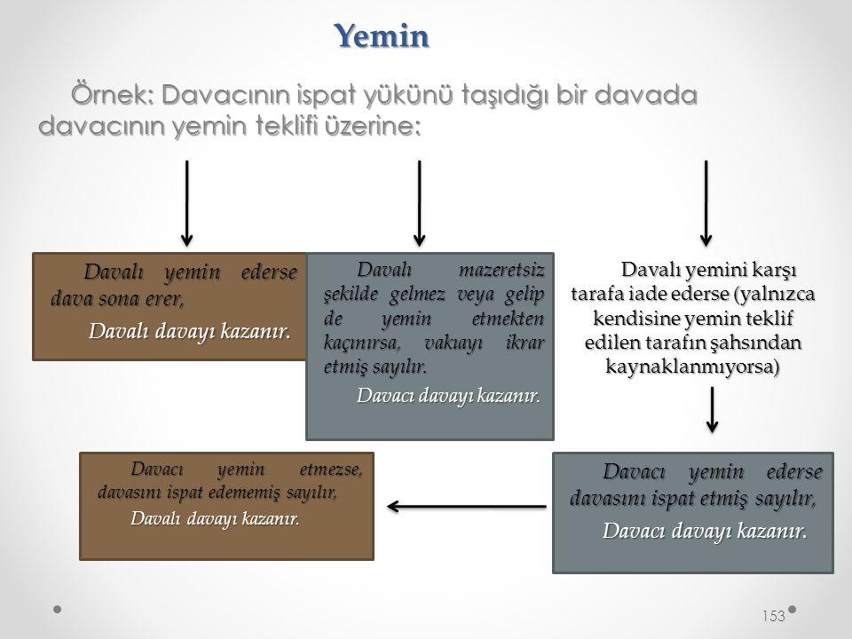 Yemin Örnek: Davacının ispat yükünü taşıdığı bir davada davacının yemin teklifi üzerine: 153 Davalı yemin ederse dava sona erer, Davalı davayı kazanır.